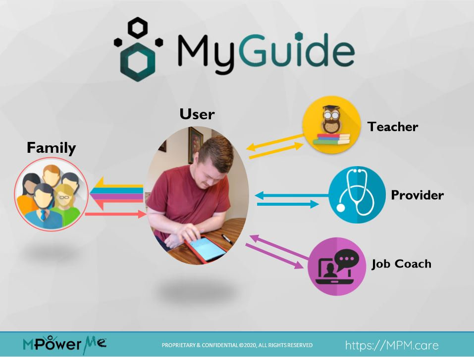 User-directed TechMentor support system includes teachers, providers, job coach, and family who create MyGuide content for the user, and the user decides which of his MyGuide reports are securely shared back to the members of his MyGuide team.
